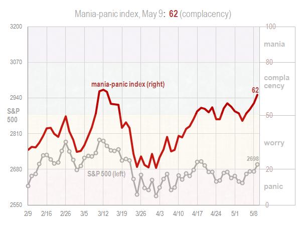 Mania panic index May 9 2018