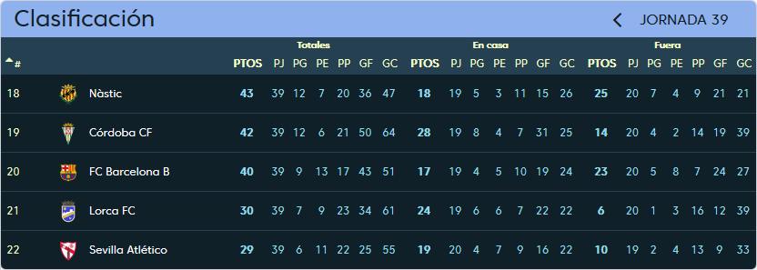 Lorca F.C. - Real Valladolid. Sábado 19 de Mayo. 20:30 Clasificacion_jornada_39