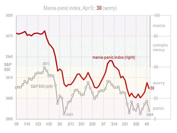 Mania panic index Apr 6 2018