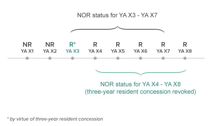 NOR-scheme-timeline