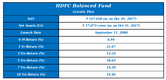 HDFC Balanced Fund