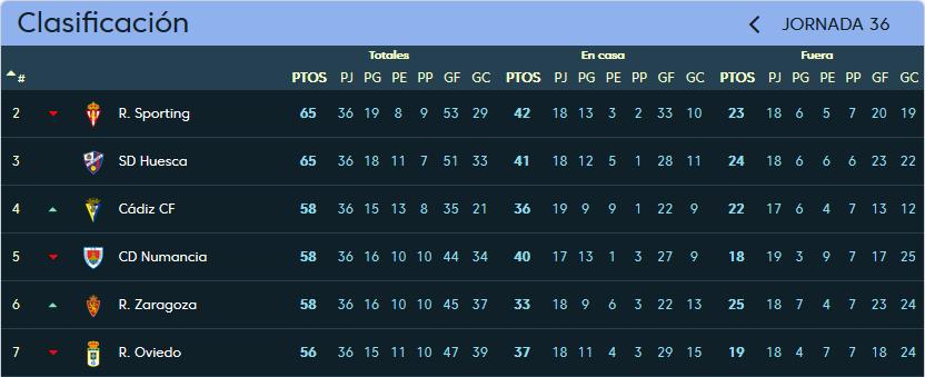 Real Valladolid - Cádiz C.F. Sábado 28 de Abril. 16:00 Clasificacion_jornada_36