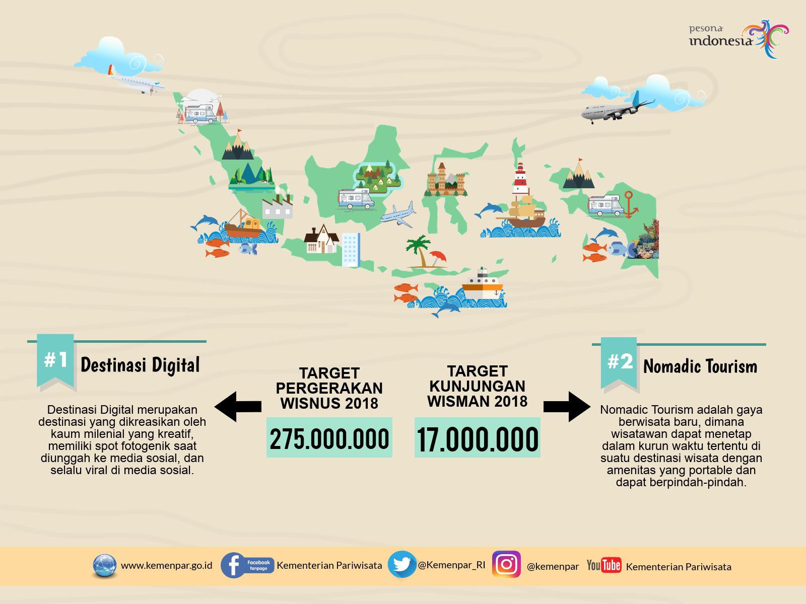 Tawarkan 100 Destinasi Digital Dan Nomadic Tourism Strategi Baru Produk Ukm Bumn Kue Sagu Ikan Haruan Jakarta 4 April 2018 Kementerian Pariwisata Kembali Mengeluarkan Dengan Menawarkan Guna