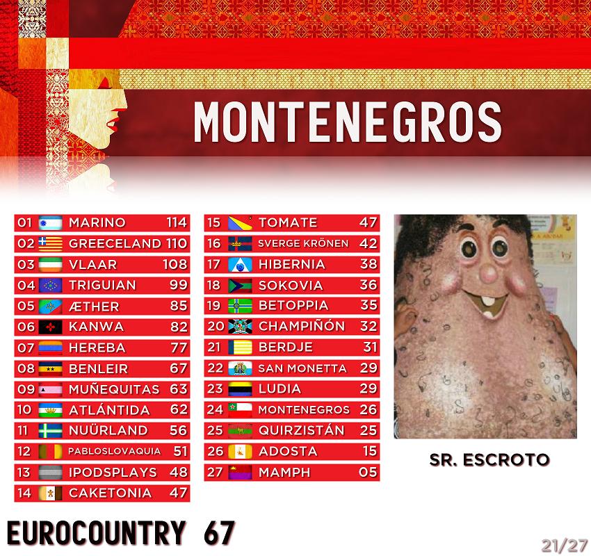 [RESULTADOS] EUROCOUNTRY 67 · Gala de clausura - Página 2 21-Montenegros
