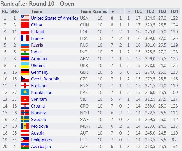 ranking after round 10 batumi