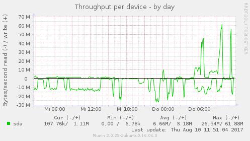 diskstats_throughput_day_k.png