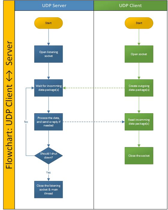Flowchart: UDP Client <-> Server