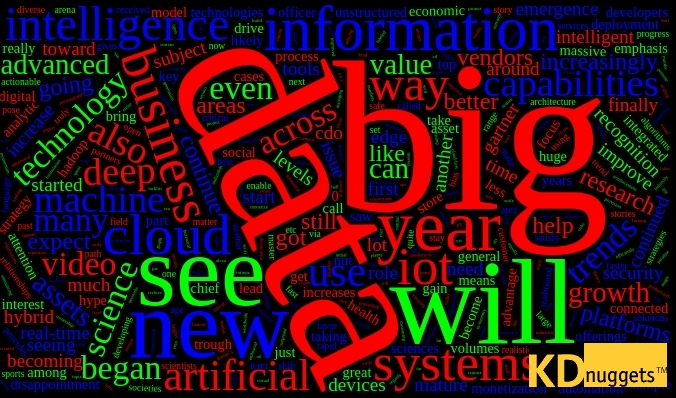 Big Data wordcloud
