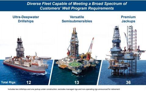 ensco diversified fleet