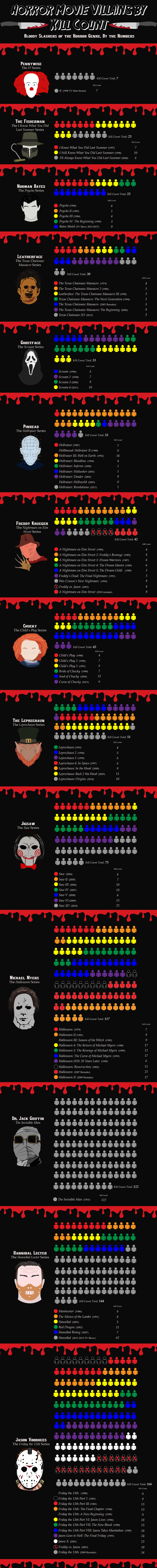 horror_movie_villains_kill_count