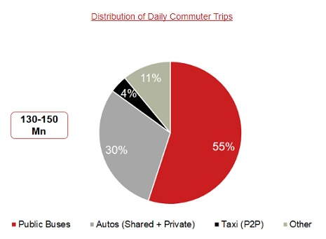 Distribution_of_Daily_Commuter_Trips