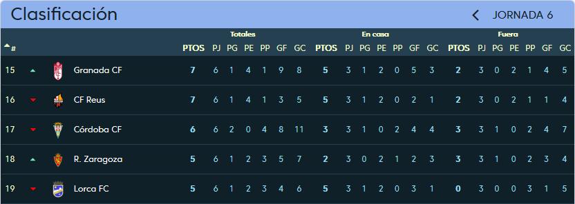 Real Valladolid - Córdoba C.F. Sábado 30 de Septiembre. 16:00 Clasificacion_Jornada_6