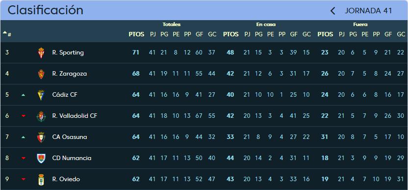 Real Valladolid - C.A. Osasuna. Sábado 2 de Junio. 20:30 Clasificacion_jornada_41