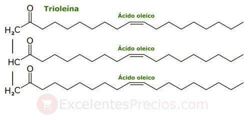 Trioleína, triglicéridos saludables, ácido oleico, calorias aceite de oliva