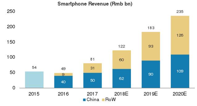 smartphones sales xiaomi