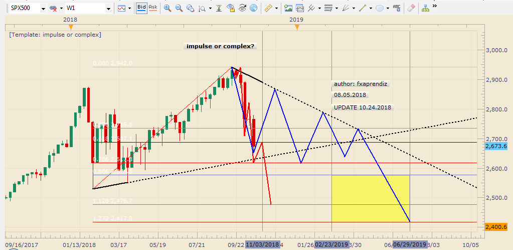 spx-impulse-or-complex-10-24-2018.png