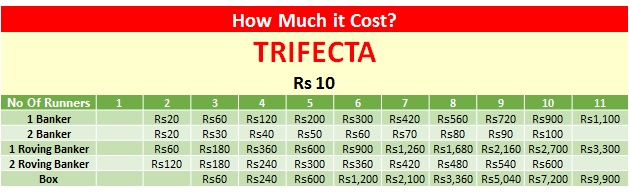 Trifecta betting table side bet sports betting
