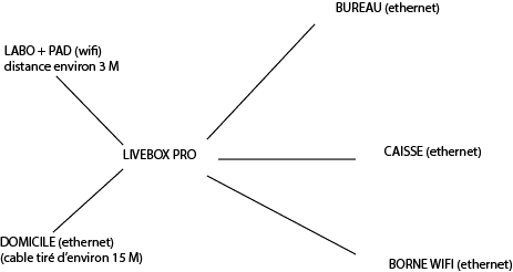schema LB