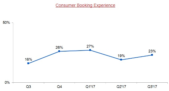 Consumer_Booking_Experience
