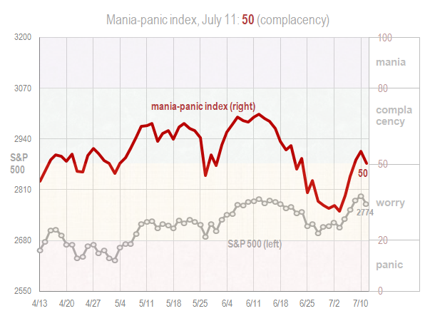 Mania panic index July 11 2018