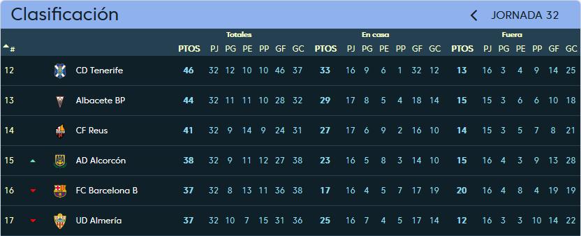 Real Valladolid - C.F. Reus Deportiu. Sábado 31 de Marzo. 18:00 Clasificacion_jornada_32