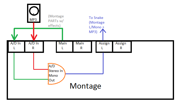 https://image.ibb.co/dY6EZ5/Montage_MP3_Audio_Routing_Suggestion.png