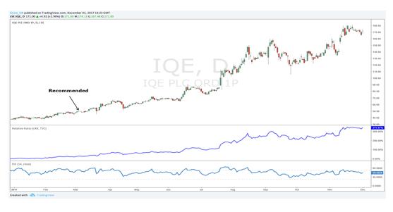 iqe stock price performance