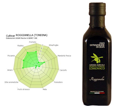 Bottle of Roggianella Extra Virgin Olive Oil, Roggianella EVOO