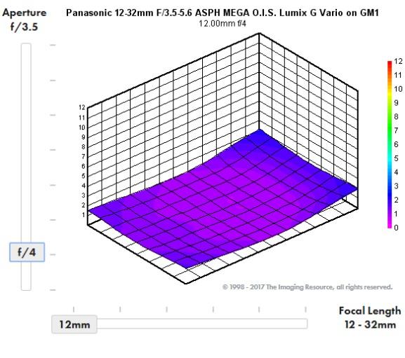 Comprendre les résultats de tests d'objectifs 12_32_f4