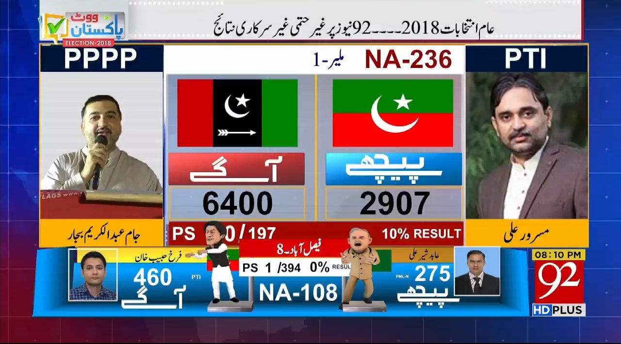 PTI Some Results...Election 2018
