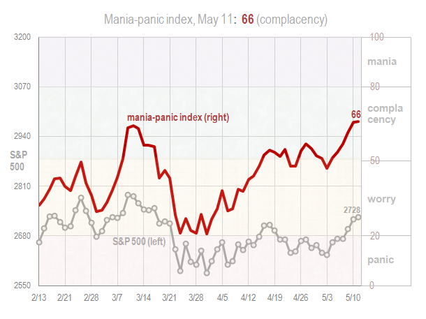 Mania panic index May 11 2018