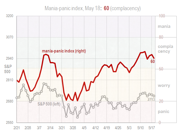 Mania panic index May 18 2018