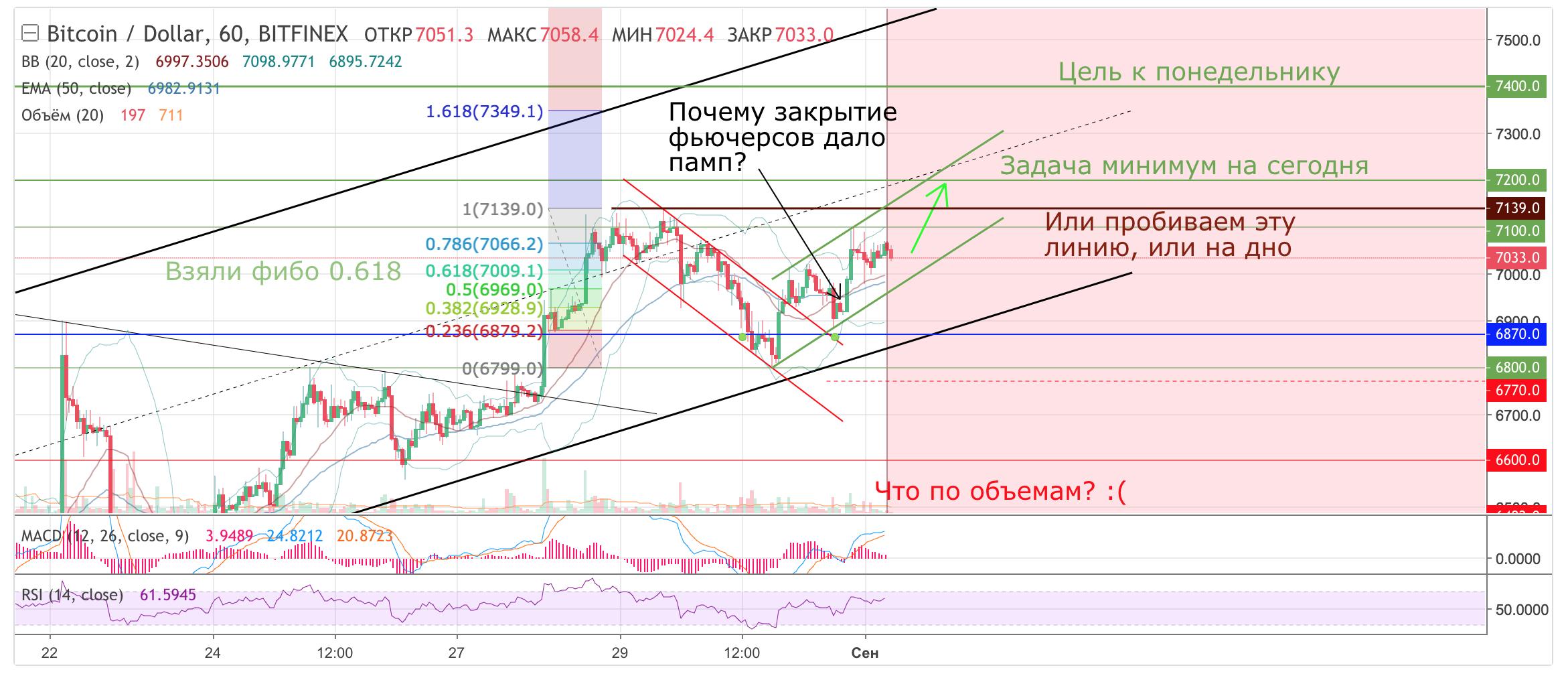 Прогноз Bitcoin на сегодня 01/09/2018 от bit_trader. 7200 USD - задача мини ...