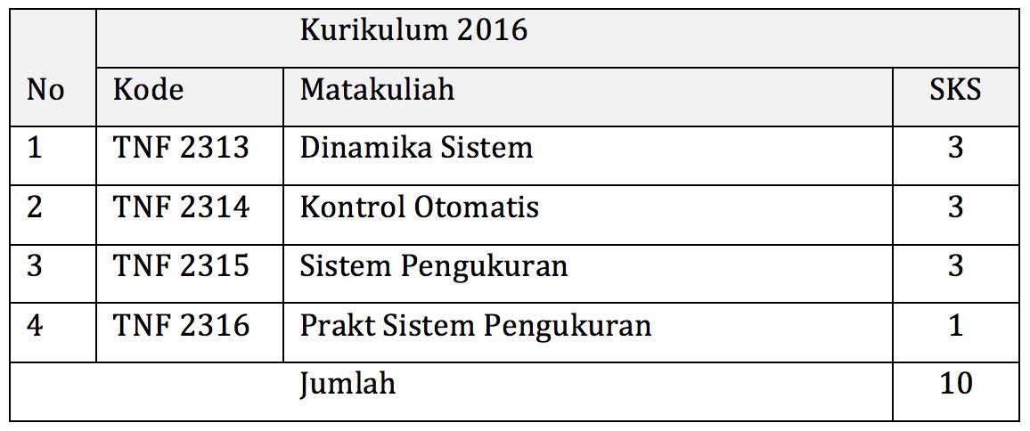 Kuliah di Teknik Fisika UGM: kelompok mata kuliah Sistem Linier dan Kontrol.