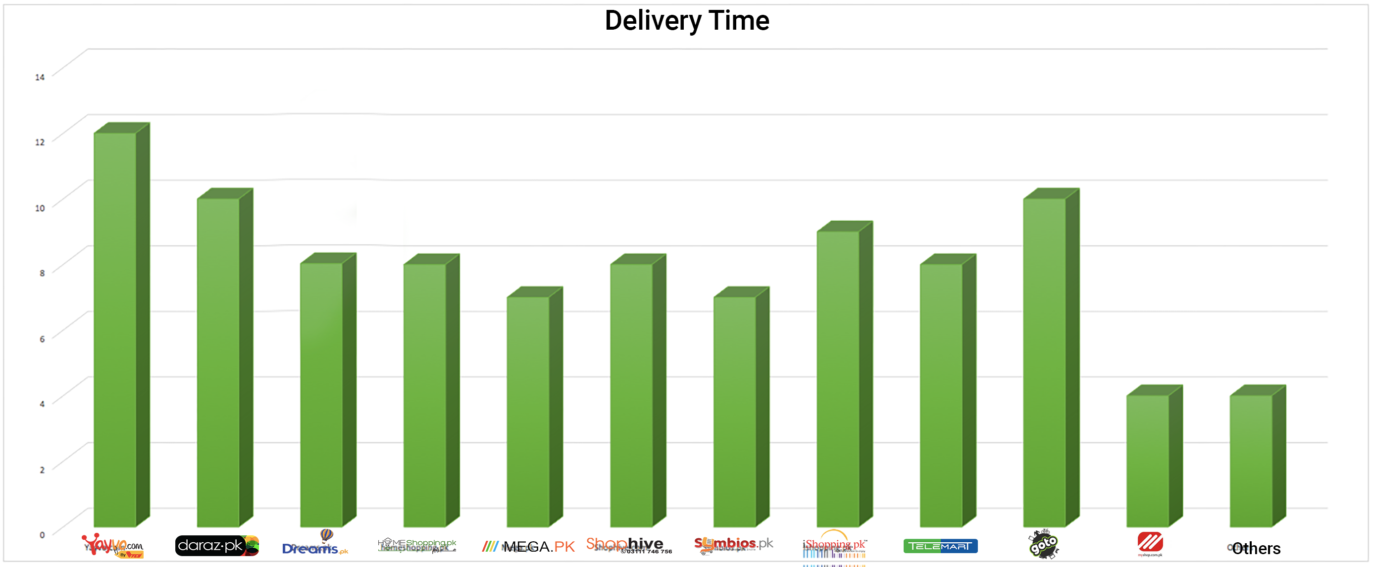 Delivery time of products