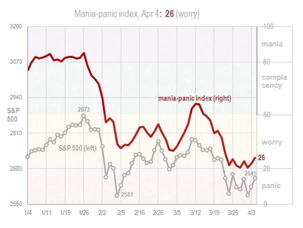 Mania panic index Apr 4 2018