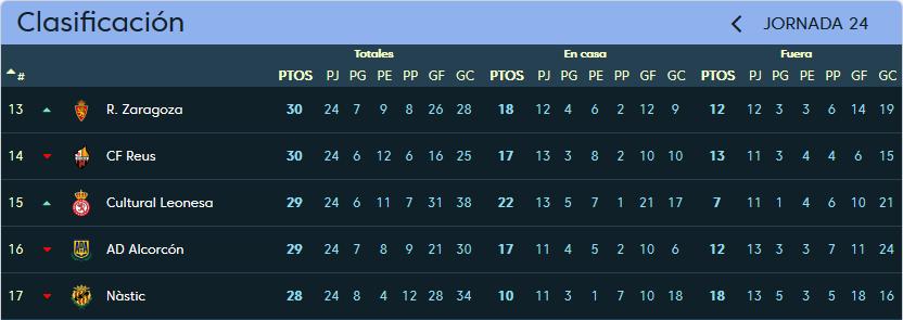 Real Valladolid - Cultural Leonesa. Sábado 3 de Febrero. 18:00 Clasificacion_jornada_24