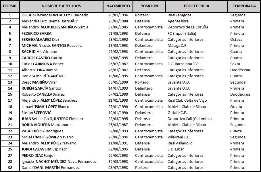 Real Sporting de Gijón - Real Valladolid. Domingo 12 de Noviembre. 20:30 Sporting