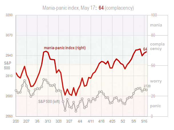 Mania panic index May 17 2018