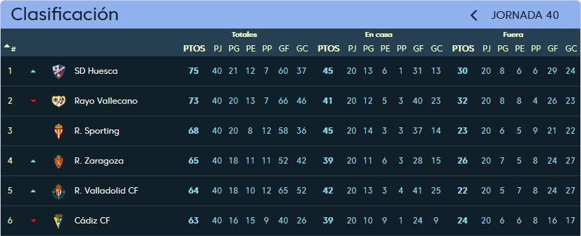 Real Zaragoza - Real Valladolid. Domingo 27 de Mayo. 20:45 Clasificacion_jornada_40