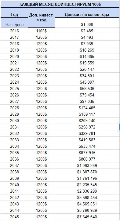 Инвестиции на 30 лет