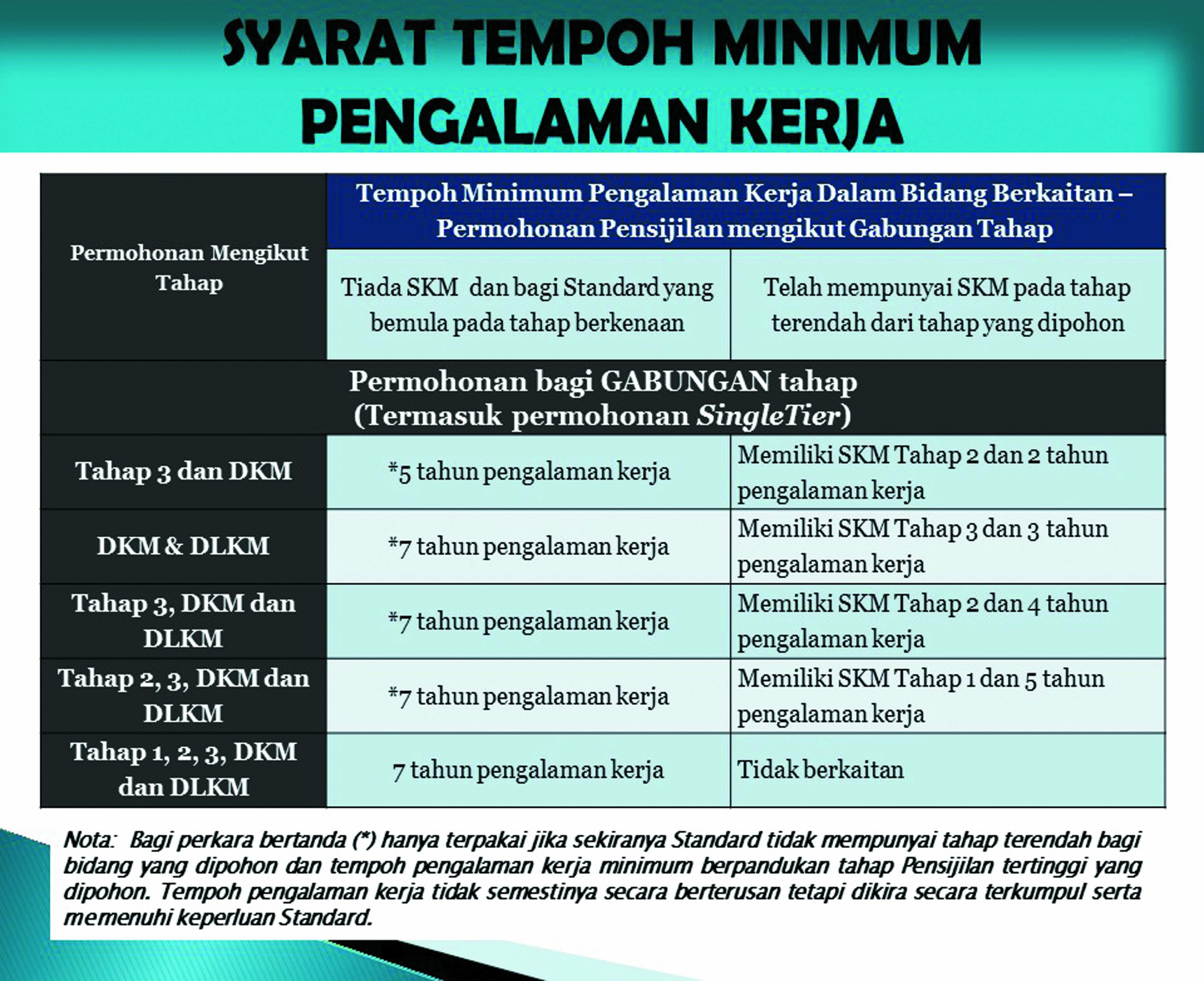 3_syarat_minimum_ppt.jpg