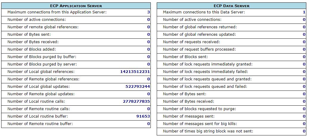 ECP Statistics