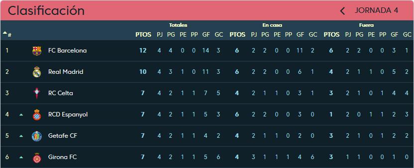 Real Club Celta de Vigo - Real Valladolid. Sábado 22 de Septiembre. 16:15 Clasificacion_jornada_4