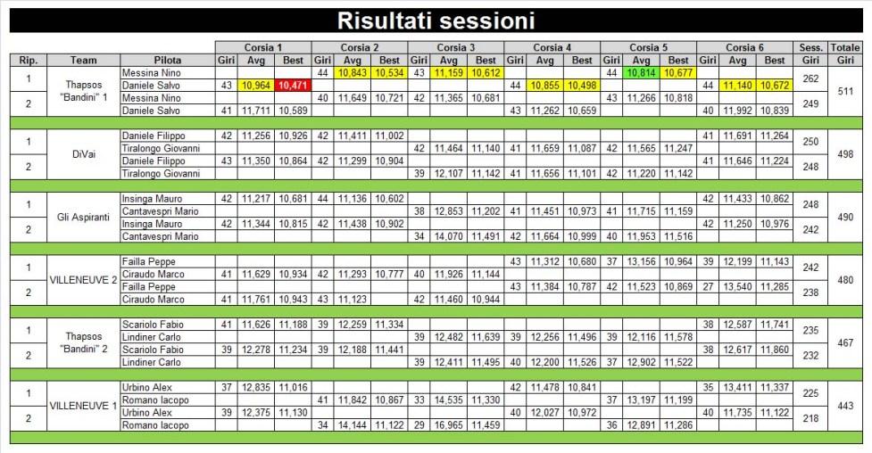 6 risultati sessione rid