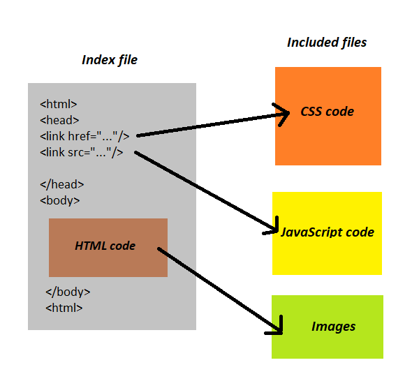HTML stucture