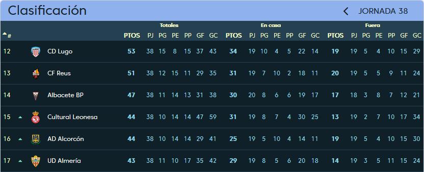 Real Valladolid - Albacete Balompié. Sábado 12 de Mayo. 16:00 Clasificacion_jornada_38
