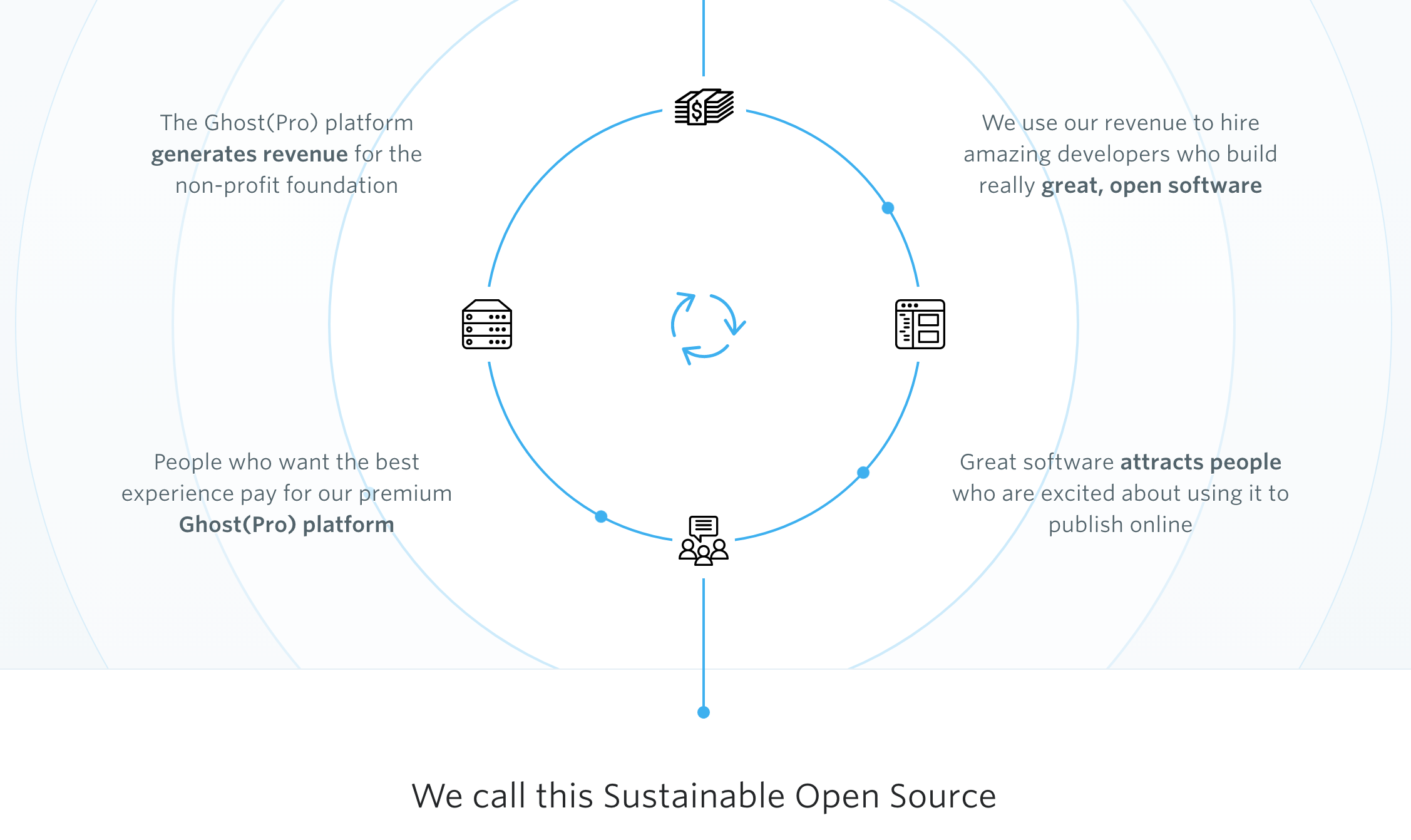 Sustainable Open Source