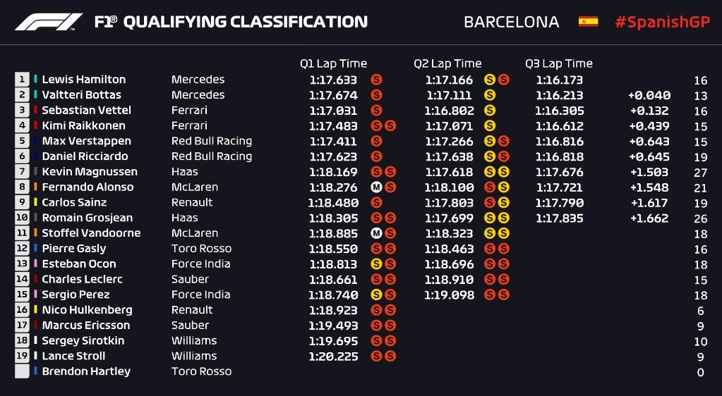 Parrilla de salida Gran Premio de Fórmula 1 España – Spain 2018