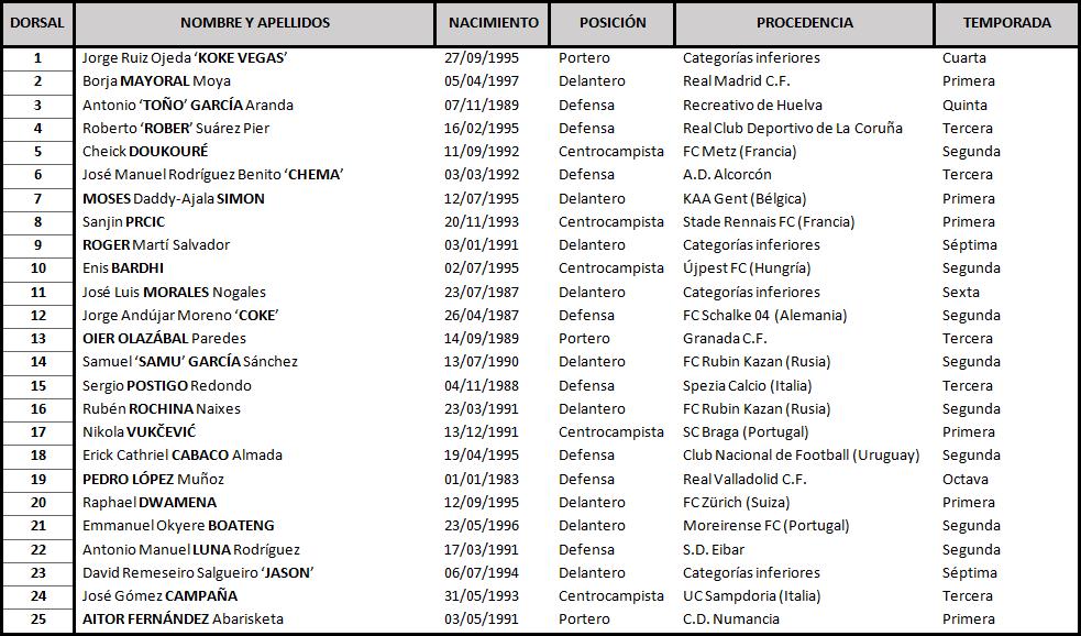 Real Valladolid - Levante U.D. Jueves 27 de Septiembre. 20:00 TABLA_Levante